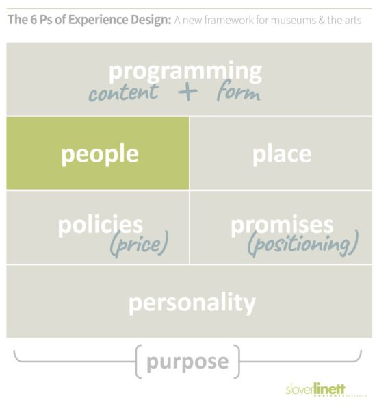 People in cultural experiences is both staff and fellow audience members - The 6 Ps of Experience Design, a new framework from Slover Linett