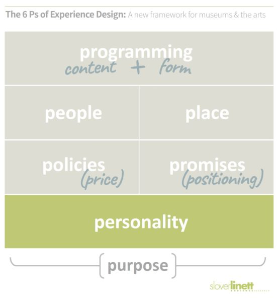 Personality is the unifying sensibility and human spirit of the cultural experience - The 6 Ps of Experience Design, a new framework for museums and the arts from Slover Linett