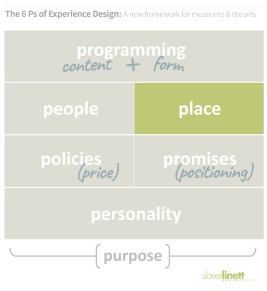Place is both location in the community and the vibe of the venue - The 6 Ps of Experience Design, a new framework for cultural relevance from Slover Linett