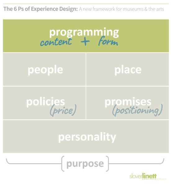 Programming is both content and form - The 6 Ps of Experience Design, a new framework from Slover Linett