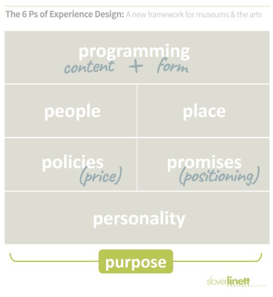 Purpose - Does your exhibition, concert, or other cultural program have an underlying, urgent purpose outside itself? The 6 Ps of Experience Design, a new framework for cultural relevance from Slover Linett