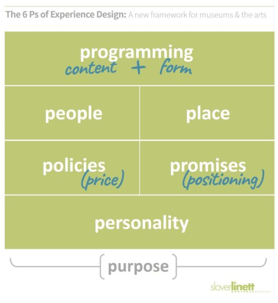 The 6 Ps of experience design for cultural organizations (programming, people, place, policies, promises, and personality)