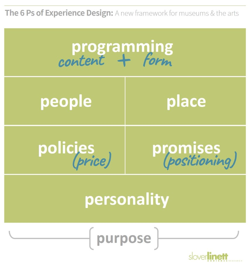 Diagram of the 6 Ps of experience design, a new framework for the arts and museums (Slover Linett)